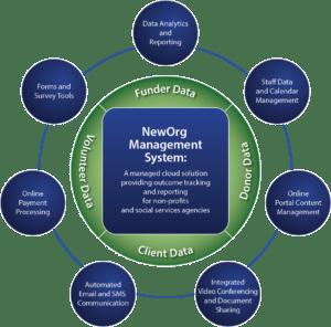 NewOrg Solution Circle